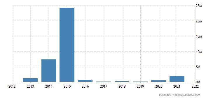 saudi arabia exports venezuela