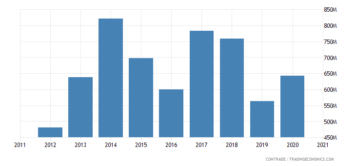 saudi arabia exports vietnam