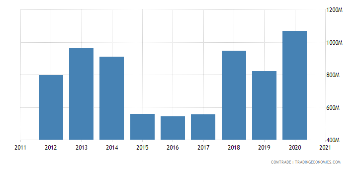 saudi arabia exports yemen