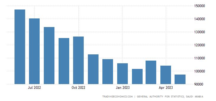 Saudi Arabia Exports