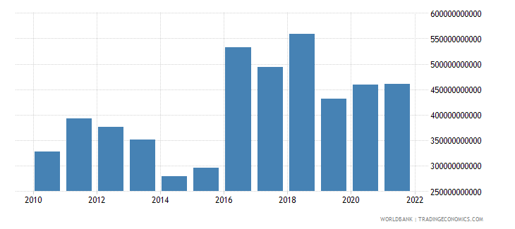 saudi arabia external balance on goods and services constant lcu wb data