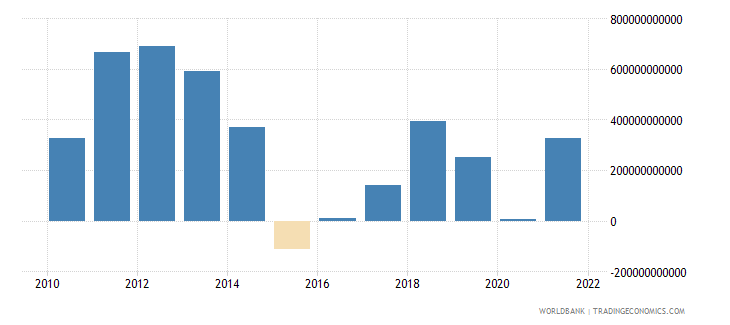 saudi arabia external balance on goods and services current lcu wb data