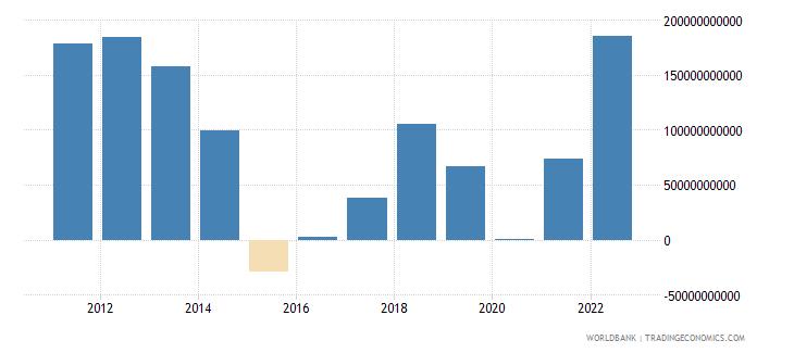 saudi arabia external balance on goods and services us dollar wb data