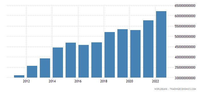 saudi arabia final consumption expenditure us dollar wb data