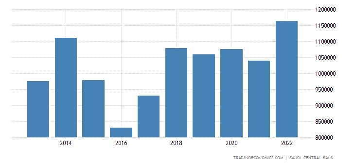 Saudi Arabia Fiscal Expenditure