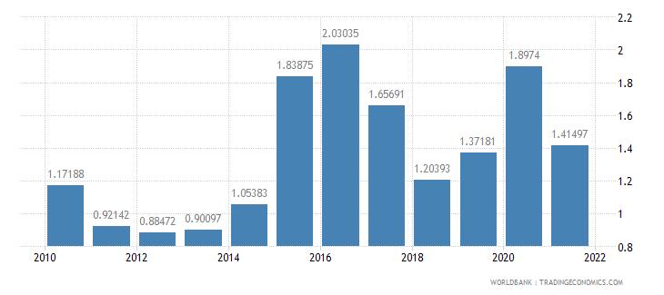 saudi arabia food exports percent of merchandise exports wb data