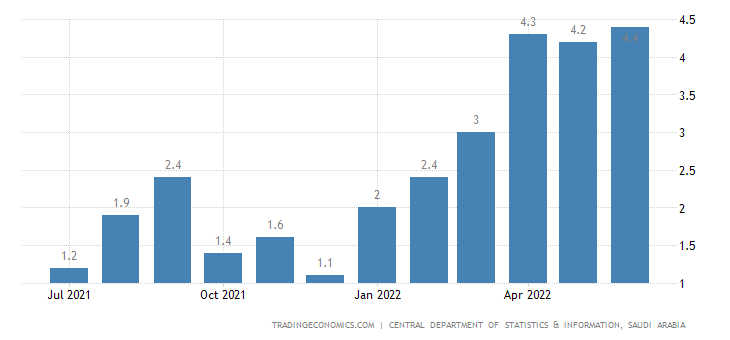 Saudi Arabia Food Inflation