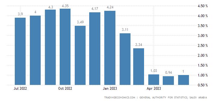 Saudi Arabia Food Inflation