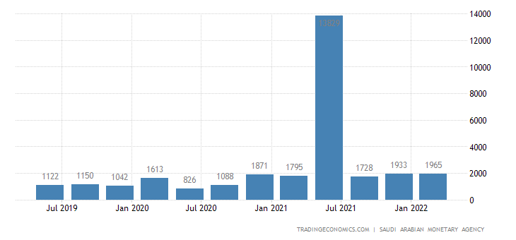 Saudi Arabia Foreign Direct Investment - Net Inflows