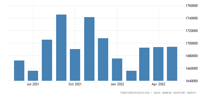 Saudi Arabia Foreign Exchange Reserves