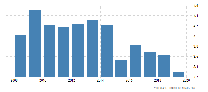 saudi arabia foreign reserves months import cover goods wb data