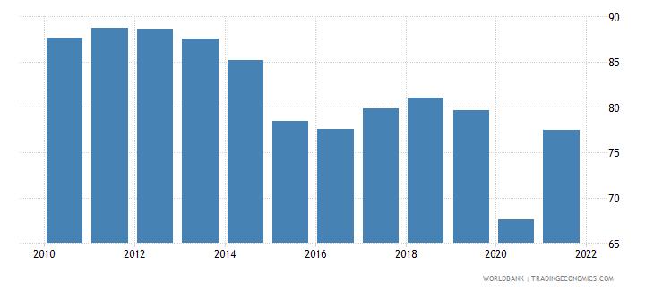 saudi arabia fuel exports percent of merchandise exports wb data