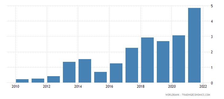 saudi arabia fuel imports percent of merchandise imports wb data