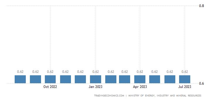 Saudi Arabia Gasoline Prices   2019   Data   Chart   Calendar   Forecast