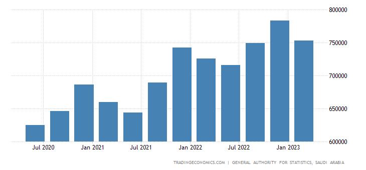 Saudi Arabia GDP Constant Prices