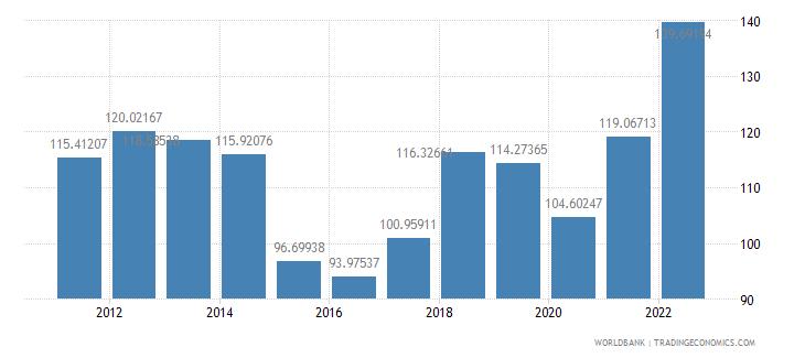 saudi arabia gdp deflator base year varies by country wb data