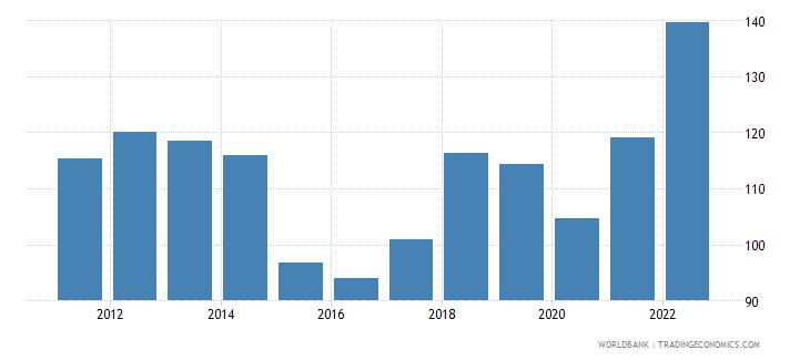 saudi arabia gdp deflator linked series base year varies by country wb data