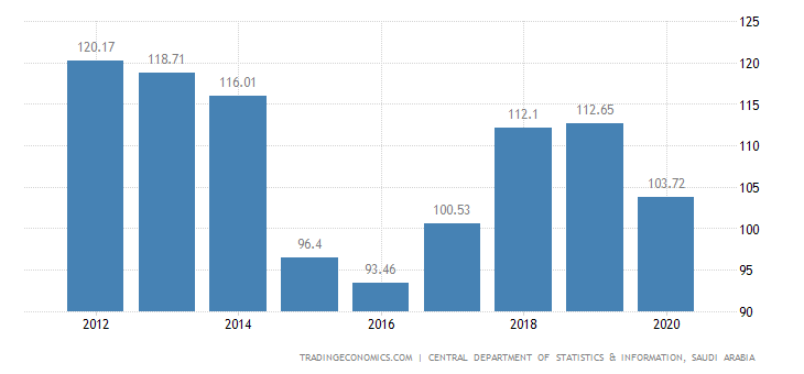 Saudi Arabia GDP Deflator