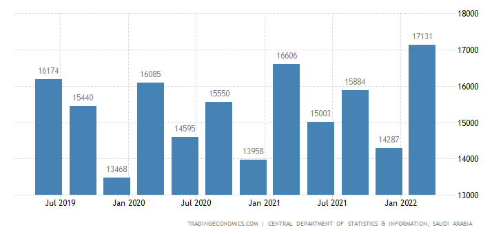 Saudi Arabia GDP From Agriculture