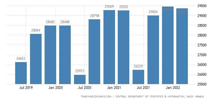 Saudi Arabia GDP From Construction