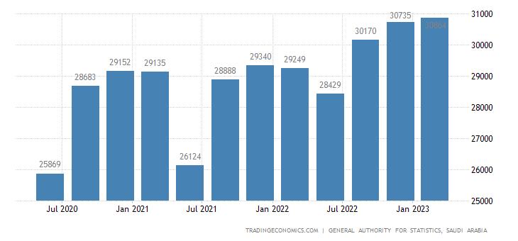 Saudi Arabia GDP From Construction