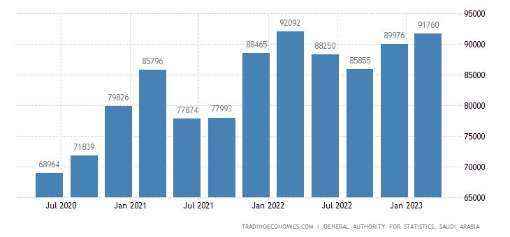 Saudi Arabia GDP From Manufacturing