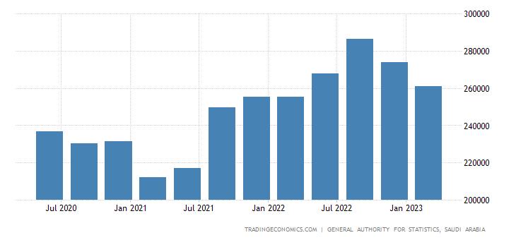 Saudi Arabia GDP From Mining