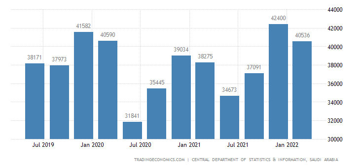 Saudi Arabia GDP From Transport