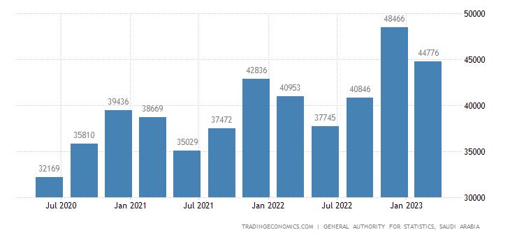Saudi Arabia GDP From Transport