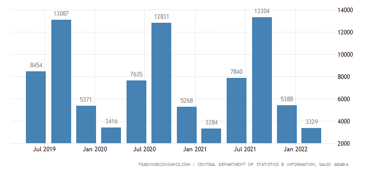 Saudi Arabia GDP From Utilities