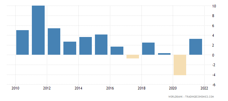 saudi arabia gdp growth annual percent 2010 wb data