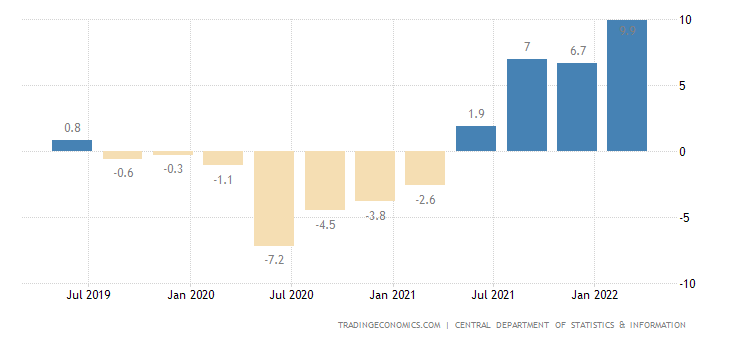 Saudi Arabia GDP Annual Growth Rate