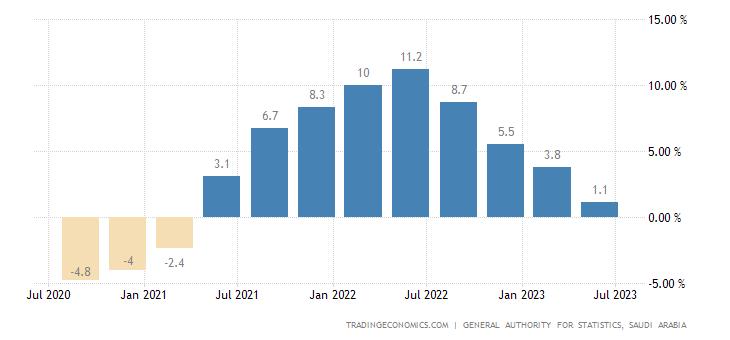 Saudi Arabia GDP Annual Growth Rate