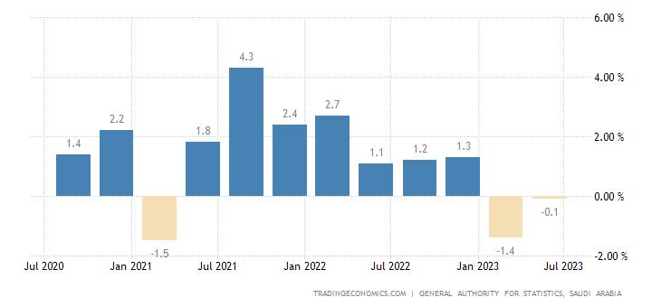 Saudi Arabia GDP Growth Rate
