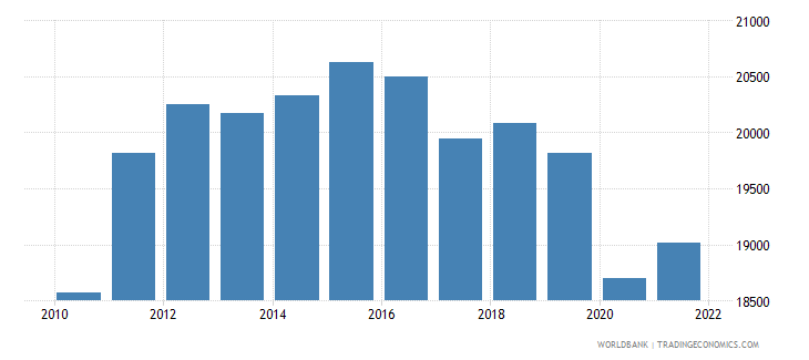 saudi arabia gdp per capita constant 2000 us dollar wb data