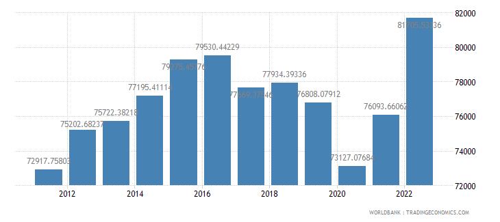 saudi arabia gdp per capita constant lcu wb data