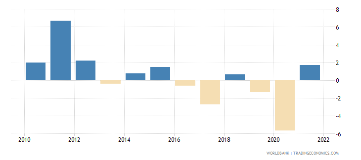 saudi arabia gdp per capita growth annual percent wb data