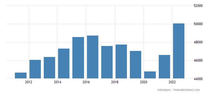 saudi arabia gdp per capita ppp constant 2005 international dollar wb data