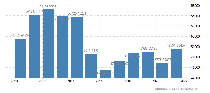 saudi arabia gdp per capita ppp us dollar wb data
