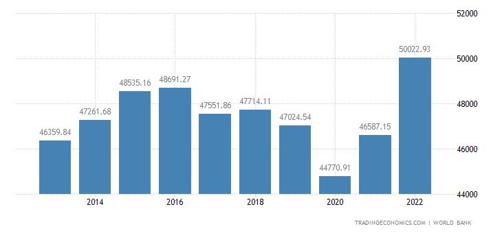 Saudi Arabia GDP per capita PPP