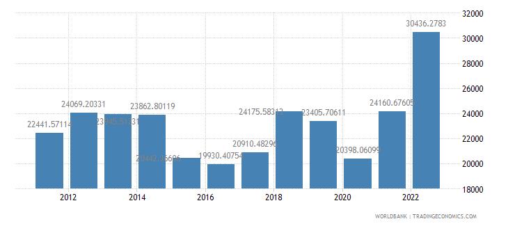 saudi arabia gdp per capita us dollar wb data