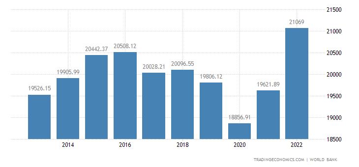 Saudi Arabia GDP per capita