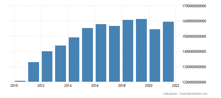 saudi arabia gdp ppp constant 2005 international dollar wb data