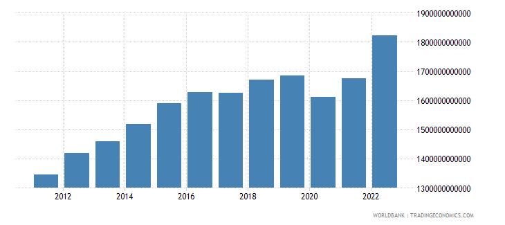 saudi arabia gdp ppp constant 2005 international dollar wb data
