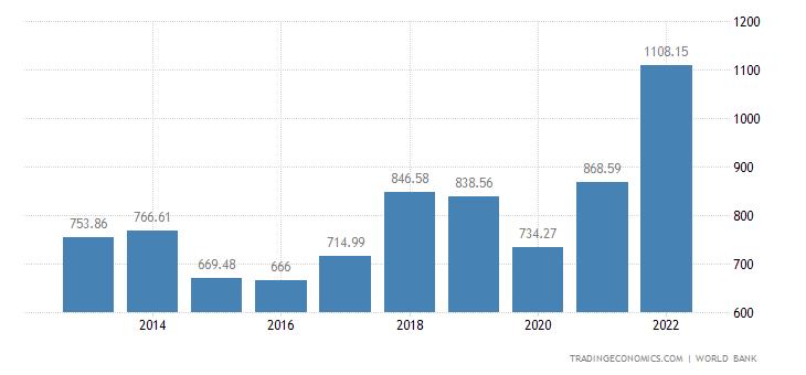 Saudi Arabia GDP