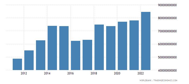 saudi arabia general government final consumption expenditure current lcu wb data