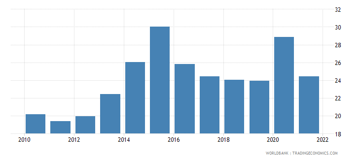 saudi arabia general government final consumption expenditure percent of gdp wb data