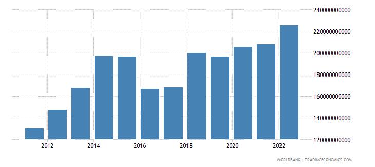 saudi arabia general government final consumption expenditure us dollar wb data