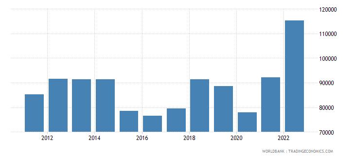 saudi arabia gni per capita current lcu wb data