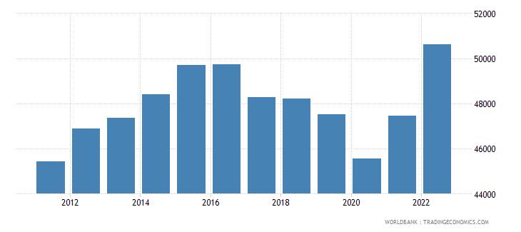 saudi arabia gni per capita ppp constant 2011 international $ wb data